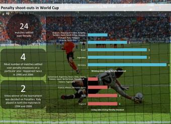 WM2014-penaltyshootouts